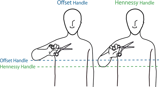 The difference between Offset Handle and Hennessy Handle